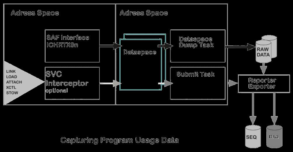 capturing_program_usage_data