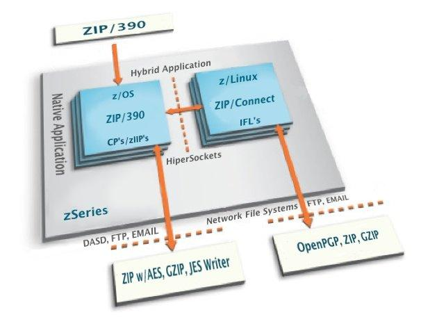 ZIP / 390 Multi-Platform (MP)